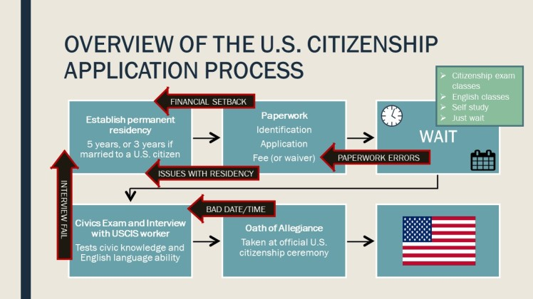 citizenship process mfink
